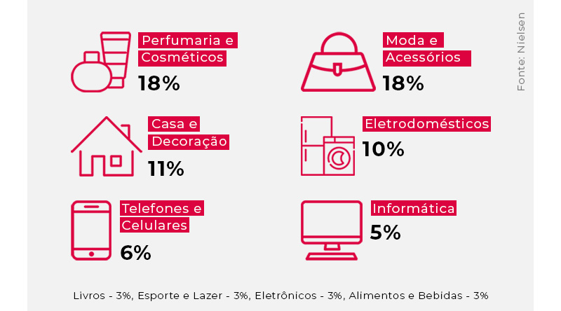 Infográfico de categorias de produtos mais procuradas no Dia dos Pais